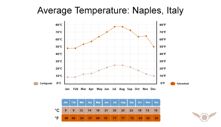 Naples Italy Temperature