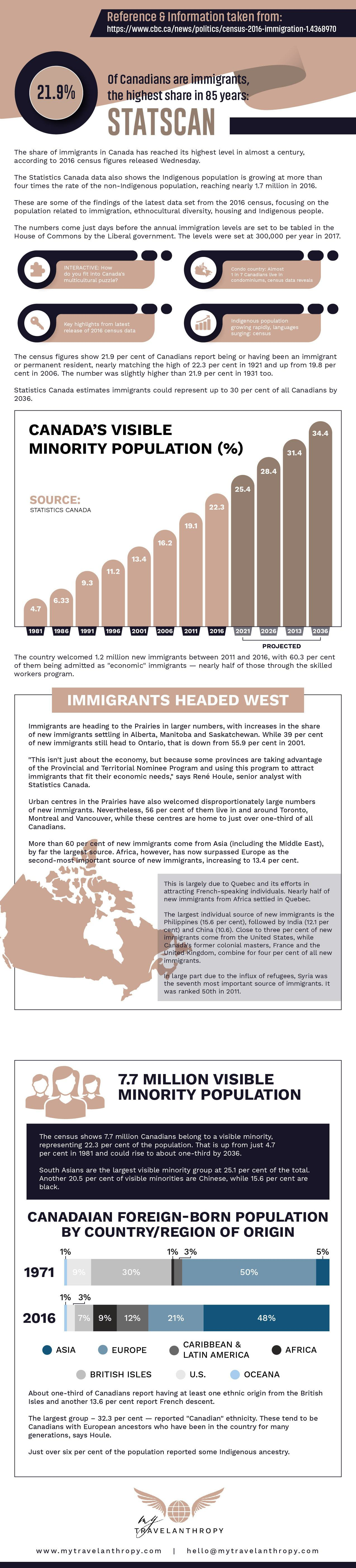 Immigration-canada-statistics-blog