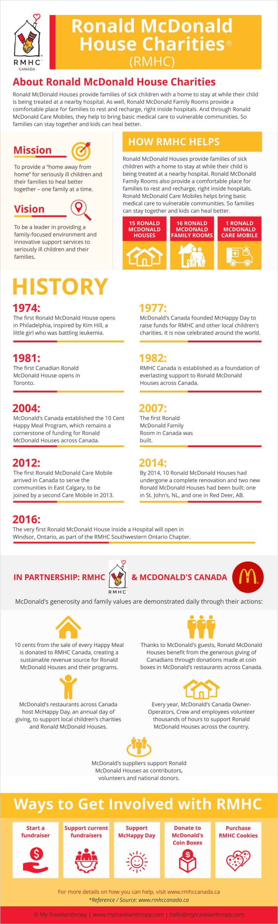 Ronald McDonald House Charities Canada Russia